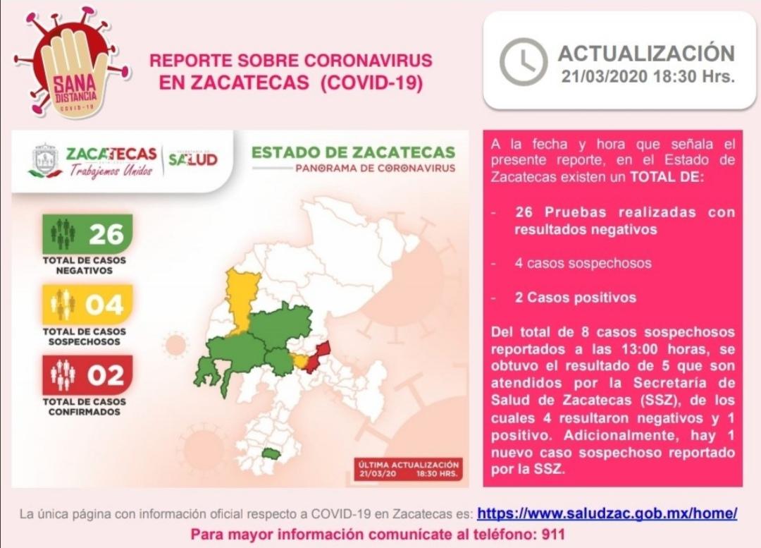 CONFIRMA SECRETARÍA DE SALUD ESTATAL SEGUNDO CASO POSITIVO DE CORONAVIRUS EN ZACATECAS