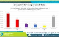 David Monreal, encabeza preferencias electorales rumbo al 2021